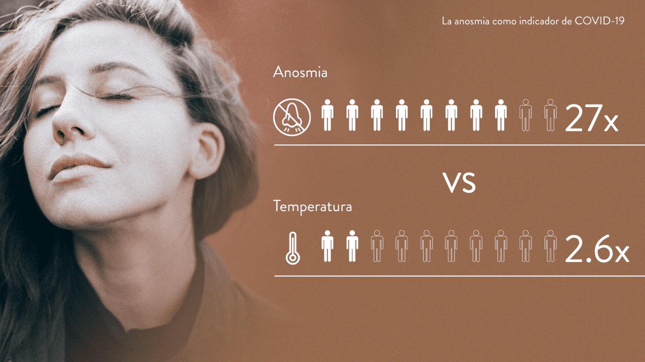 La anosmia como indicador de covid